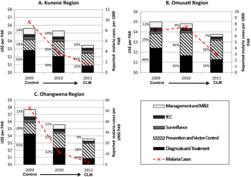 Malaria program expenditures in study regions, 2009–2011. PAR = population at risk; CLM = controlled low-endemic malaria; M&E = monitoring and evaluation. All figures are reported in 2011 USD. Note: Figures A, B, and C contain different scales in US$ per PAR.