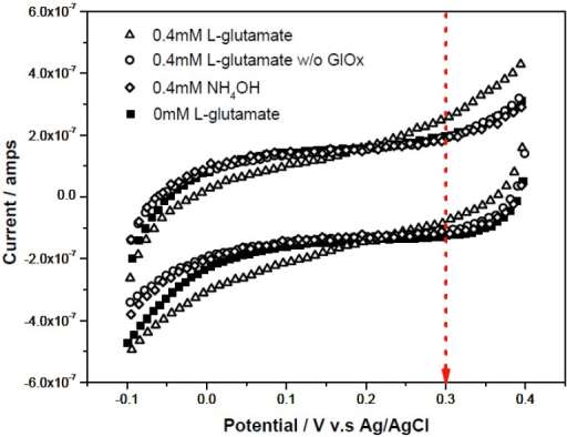 Cyclic voltammograms of background (0 mM L-glutamate) and 0.4 mM NH4OH, and 0.4 mM L-glutamate in a basic testing solution in the absence or presence of 0.05U/µL GluOx as testing solution (each measurement repeated 3 times using a fresh sensor).