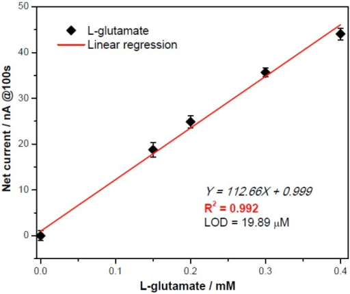 Calibration plot obtained at the 100th second for L-glutamate assessment by0.05U/µL GluOx obtained at +0.3 V versus the printed Ag/AgCl with repeatability demonstrated with a new sensor for each measurement (n = 3).