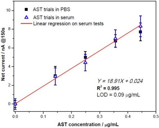 Comparable results for ALT detection in phosphate buffer and human serum testing.