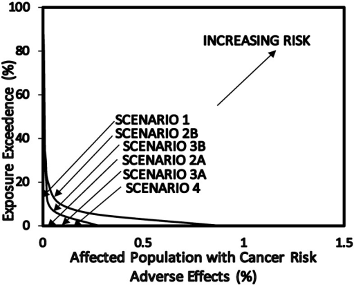 Overall risk probability (ORP) for cancer risk as a result of exposure to benzene concentrations in petroleum refinery environments.