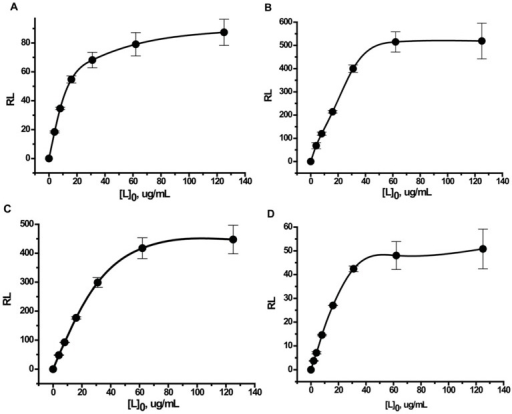 Number of molecules of protein adsorbed on a single nanoparticle. The dependence of the number of molecules of protein adsorbed on a single nanoparticle (RL) on the protein concentration used in the synthesis ([L0]). Graph (A) is for bovine serum albumin (BSA); (B) is for Kunitz-type soybean trypsin inhibitor (STI); (C) is for recombinant streptococcal protein G (protein G); and (D) is for human immunoglobulin G (IgG).
