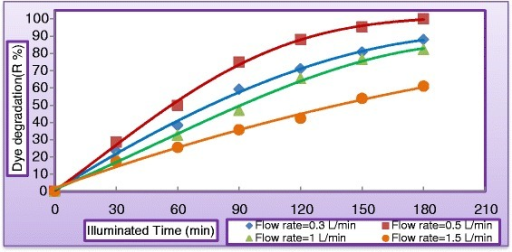 Variation of dye degradation with illuminated time at different liquid flow rate (CMV = 30 mg/L, CTiO2 = 400 mg/L, pH = 5, and CH2O2 = 400 mg/L).