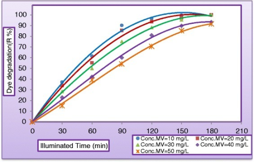 Variation of dye degradation with illuminated time at different concentrations of MV dye (CH2O2 = 400 mg/L, CTiO2 = 400 mg/L, and pH = 5, QL = 0.5 L/min and pH = 5).