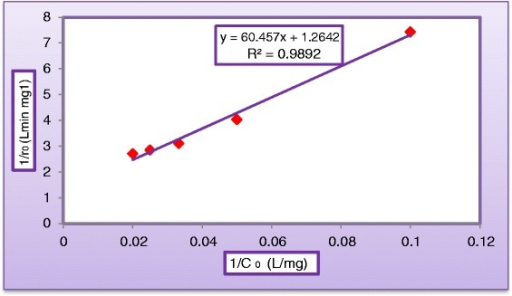 Linearization of Langmuir–Hinshelwood's equation of MV dye (CTiO2 = 400 mg/L, CH2O2 = 500 mg/L, pH = 5, and QL= 0.5 L/min).