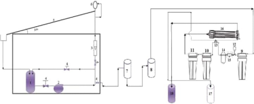 1- Feed tank to reactor; 2- Feeding pump; 3- Rotameter; 4- Valve; 5- Flate plate reactor; 6- Liquid distributo; r 7- Neutralization tank; 8- Feed tank to membrane; 9- 5micron PP filter; 10&11- Buffer vessels; 12- Low pressure switch 13- Auto shut off 14- Booster pump; 15- Inlet solenoid valve; 16- LPRO membrane; 17- Permeate tank; 18- Concentrate tank.