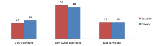 National perceptions regarding confidence in the privacy and security of medical records (data source: HINTS 4 Cycle 1, 2011-2012).