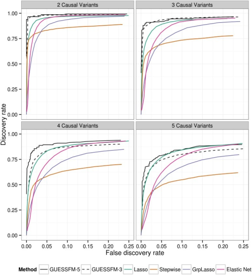 "Comparison of of several multivariate methods for fine mapping using simulated data.We simulated quantitative phenotype data with between two and five causal variants using genotype data from the T1D dataset for the IL2RA region. The simulated data sets were analysed using forward stepwise regression, GUESSFM, the lasso, the group lasso and the elastic net. GUESSFM produces credible sets for each variant chosen using the snp.picker algorithm described in Materials and Methods. We defined pseudo ""credible sets"" for the other approaches as the set of SNPs with r2 > 0.8 with a selected SNP. We calculated the discovery rate (the proportion of causal variants within at least one credible set, y axis) and false discovery rate (proportion of detected variants whose credible sets did not contain any causal variant, x axis) at different thresholds for the stepwise p value, the group marginal posterior probability of inclusion (gMPPI) for GUESSFM and the regularization parameter(s) across simulated datasets (see Methods for details). GUESSFM-3 and GUESSFM-5 refer to GUESSFM run with a prior expectation of three or five causal variants per region, respectively. Results are averaged over 1000 replicates."