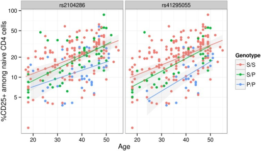 The proportion of naive CD4+ T cells that express CD25 (log scale) increases with age.The MS protective allele for the M2 SNP rs41295055:C > T associates with fewer CD4+ T cells expressing CD25 across all ages (p = 3.45 × 10−8), and is statistically preferred to the previously reported M1 SNP, rs2104286:T > C (p = 2.56 × 10−6; Δ BIC = 8.43). S and P are used to represent the (common) MS-susceptible and (rare) MS-protective alleles respectively at each SNP. These SNPs are in limited LD (r2 = 0.3).