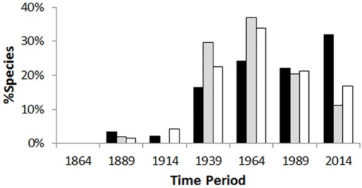 Changes in the origins of unintentionally introduced alien Hymenoptera through time.Black = Australasia; Grey = Cosmopolitan; White = Holarctic. Species intentionally released for biological control or pollination are excluded.