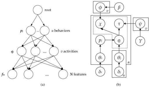 Pachinko allocation model: (a) hierarchical topic model (b) graphic model.