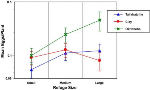 The change in mean (±SEM) egg density as a function of embedded refuge width for three farms in 1996. The small refuges were 16–24 m wide, the medium width refuges were 32–48 m wide, and the wide refuges were 80–96 m wide.
