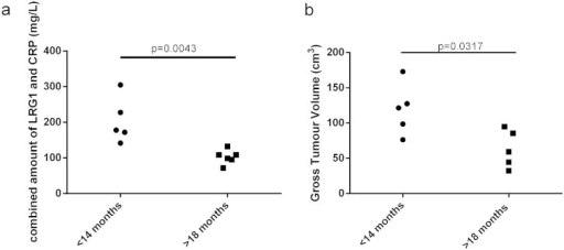 Combination of LRG1 and CRP as a multiplexed biomarker can discriminate between survival groups and may add value to the use of gross tumour volume as a predictor of survival. Scatter plots of survival less than 14 mo (circle) and more than 18 mo (squares) compared to (a) combined levels of CRP and LRG1 in the plasma of SqCC patients during radiotherapy and (b) gross tumour volume (cm3). Significance was tested using a 2-tailed unpaired Mann Whitney test.