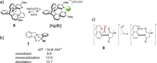Molecular BrakesOperated by (a) Hg2+ Binding and (b)Sulfur Oxidation; and (c) Proposed Transition State Stabilizationin Shimizu's System203,206,207