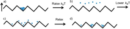 A temperature or diffusionratchet. (a) The particles are locatedin an energy minima on the potential-energy surface, with energy barriers≫kBT1. (b) The temperature is increased so that the height of the barriersis ≪kBT2, and free diffusion is allowed to occur for a short time. (c) Asthe temperature is lowered again, the asymmetric potential energysurface means that the particles have a greater probability of beingtrapped to the right of their initial position. (d) Relaxation tothe local energy minima.128