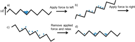 A rocking ratchet. (a) Particles are located in an energy minimaon the potential energy surface. (b) A directional force is appliedto the left. (c) An equal and opposite directional force is appliedto the right. (d) Removal of the force and relaxation to an energyminima leads to the average position of the particles moving to theright.128