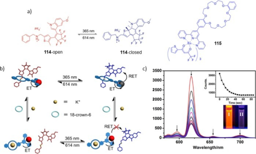 (a) Chemical structures of 115, and the open and closedforms of 114. (b) Schematic representation of light modulatedswitch and K+/18-crown-6-mediated complexation. (c) Fluorescencequenching of the Eu3+ complex upon UV irradiation in 1:1CH3CN/CHCl3. Fluorescence before (I) and after(II) excitation at 390 nm (c inset). Reprinted with permission fromref (1314). Copyright2013 American Chemical Society.
