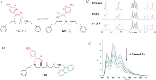 (a) The chemical structure of the model walker 127,and (b) gradual change in 1H NMR of the model walkerin d6-DMSO upon formation of new positionalisomer on the track. Ratio of (1):(2) isomers reaches 1:0.9 after15 h of operation. (c) Chemical structure of the walker on a largertrack bearing an anthracene moiety, 128. (d) Fluorescencequenching of anthracene after 6.5 h of walking. Reprinted with permissionfrom ref (1397). Copyright2012 Wiley-VCH Verlag GmbH & Co. KGaA, Weinheim.