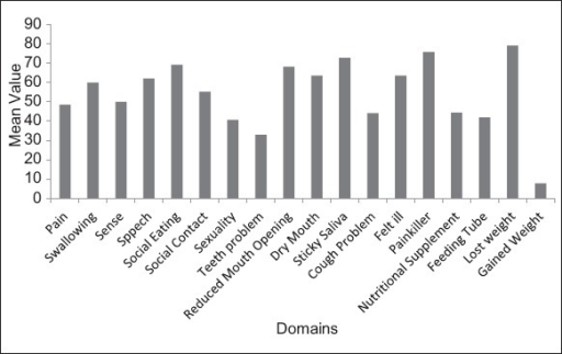 Percentage distribution of domains and single itemsaccording to mean value.