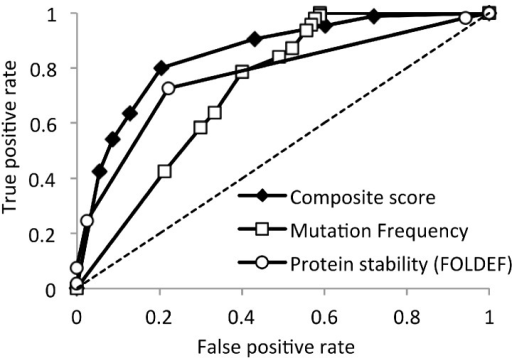 Receiver operating characteristic curve of HIV-1 subtype B non-infectious mutations predictions. The composite score is the sum of the FOLDEF-stability rank and the mutation-frequency rank.