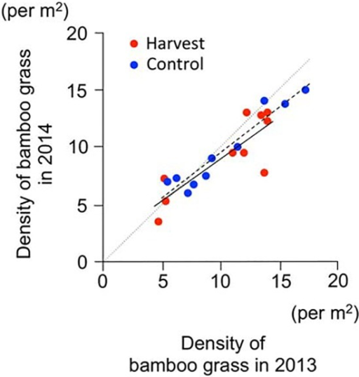 Change bamboo grass density after harvesting.Red circles: harvest treatment. Blue circles: control treatment. Solid and dashed lines indicate the linear regression of the harvest and control treatment, respectively. Dotted line denotes no change in bamboo grass density between 2013 and 2014.