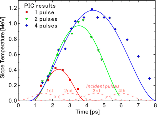 Time evolution of the temperature slope obtained with the PIC simulation for the incidence of a single pulse (tL = 1.5 ps, red squares), 2-pulse train (tL = 3 ps, green triangles) and 4-pulse train (tL = 6 ps, blue diamonds).The temporal shape of the incident pulses used in the simulation are shown as dashed lines. The solid lines are determined by least squares fitting with Eq. (17); see the text.