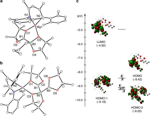 Single crystal X-ray structures of compounds 9 and 10 and the calculated frontier molecular orbitals of compound 9.Thermal ellipsoid plots of (a) 9 and (b) 10 at 25% probability level; hydrogen atoms and iso-propyl methyl groups are omitted for clarity. Selected bond distances (Å) and angles (°): 9, Mg(1)–O(1) 2.0768(8), Mg(1)–O(3) 1.9461(8), Mg(1)–N(1) 2.0688(9), Mg(1)–N(2) 2.0592(9), B(1)–B(2) 1.7503(18), C(42)–B(2) 1.6114(17), N(2)–Mg(1)–N(1) 97.28(4), O(3)–Mg(1)–O(1) 90.01(3). 10, Mg(1)–O(1) 2.0563(17), Mg(1)–O(3) 1.9376(17), Mg(1)–N(1) 2.0515(19), Mg(1)–N(2) 2.0665(19), B(1)–B(2) 1.722(4), B(2)–B(3) 1.746(4), N(1)–Mg(1)–N(2) 95.21(8), O(3)–Mg(1)–O(1) 90.28(7), B(1)–B(2)–B(3) 100.3(2). (c) Natural bond orbitals and energies of the frontier molecular orbitals of 9.