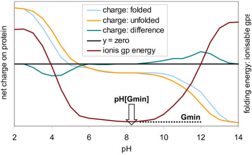 Schematic diagram of pH-dependent properties that can be predicted: titratable charge for folded and unfolded forms; the difference of these determines the pH-dependence of folding free energy (due to ionisable groups). Gmin is the minimum value of this energy, at pH [Gmin].
