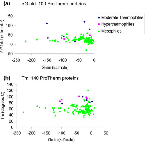 ProTherm data, and calculations. (a) Scatter plot with ΔGfold for 100 proteins in the ProTherm database and calculated Gmin. Whereas ProTherm records ΔGfold as more positive for a more favoured folded state, Gmin calculations are in the opposite sense. (b) Scatter plot with the melting temperatures for 140 proteins in the ProTherm database and calculated Gmin.