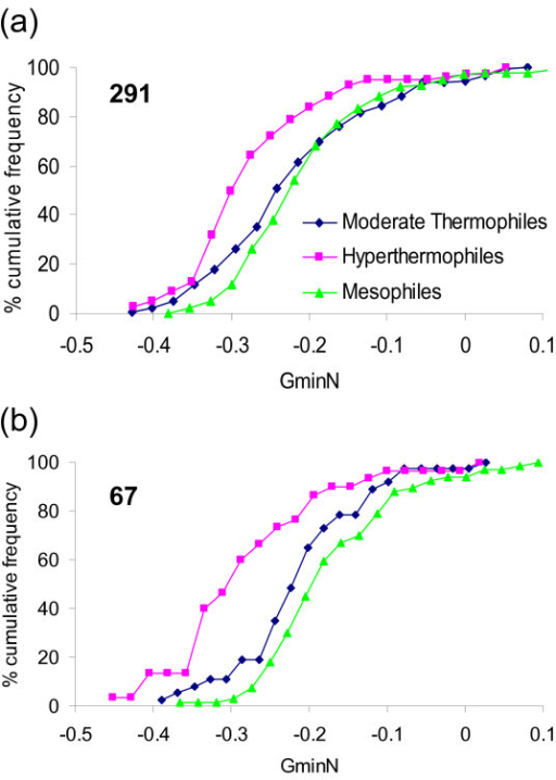 Separation by GminN. Cumulative frequency distributions of GminN calculated for each protein in the dataset and grouped according to origin as mesophile, moderate thermophile or hyperthermophile. (a) The 291 set. (b) The 67 subset of homologous pairs with E-value < 10-2 and a chain length difference of less than 30 residues.