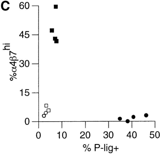 CD4+ T cells activated in PLNs and MLNs differentially upregulate P-lig and α4β7. (A) Percentage of OVA-specific KJ1–26+ cells among gated CD4+ T cells isolated from peripheral blood at the indicated times after intraperitoneal injection of OVA plus LPS. Data are mean and SD of values obtained from five mice at each time point. (B) Representative flow cytometry data of cellular CFSE content and KJ1–26 staining on gated CD4+ T cells isolated from the indicated tissues 2 d after intraperitoneal immunization of DO11.10 adoptive transfer recipients with OVA plus LPS. The horizontal marker in the histograms represents the CFSE fluorescence intensity of naive CD4+KJ1–26+ T cells isolated from animals immunized with LPS alone (data not shown). (C) Expression of α4β7 and P-lig by gated CD4+KJ1–26+ cells isolated from PLNs (• and ○) and MLNs (▪ and □) 2 d after intraperitoneal immunization of DO11.10 adoptive transfer recipients with OVA plus LPS (black symbols) or LPS alone (white symbols). Each data point represents a measurement from an individual animal. (D) Representative flow cytometry data of α4β7 and P-lig staining on gated CD4+KJ1–26+ cells isolated from PLNs (top) and MLN (bottom) 2 d after immunization of DO11.10 adoptive transfer recipients with OVA plus LPS (left) or LPS alone (right). The quadrant gate used to define the P-lig+ and α4β7hi populations in C is indicated. (E) Mean fluorescence intensity (MFI) of α4β7 (left) and P-lig (right) staining on gated CD4+KJ1–26+ cells isolated from the MLNs (▪) or PLNs (•) 2 d after intraperitoneal immunization of DO11.10 adoptive transfer recipients with OVA plus LPS as a function of cell division (as determined by CFSE content). Data are mean and SE of values obtained from four (α4β7) or five (P-lig) mice. N represents the MFI of α4β7 or P-lig staining on naive cells isolated from animals immunized with LPS alone. Dotted lines represent background MFI of cells stained with an isotype control (left) or unstained cells (right).