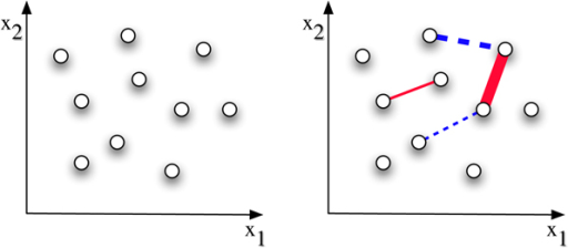 Semi-supervised clustering. The effectiveness of pairwise constraints is shown by contrasting with the unsupervised setting (left). Assuming a two-dimensional space, the addition of positive pairwise constraints, depicted as red edges, and negative constraints depicted as blue edges (right), can indicate existence of two or more clusters and the cluster boundaries. Edge width corresponds to constraint magnitude.