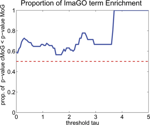 Proportion of ImaGO term enrichment. For each threshold τ (x-axis), we depict the proportion of ImaGO terms for which we observer a smaller p-value in cMoG than in MoG (y-axis). The threshold τ discards ImaGO terms, where the difference in the log of the p-value of cMoG and MoG in smaller then τ. As can be observed, the proportion is higher then 0.5 for all τ values, which indicates an advantage of cMoG. Furthermore, the proportion has an increasing tendency for higher τ values.