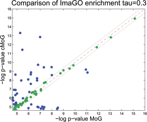 ImaGO term enrichment for τ = 0.3. We compare ImaGO term enrichment of MoG (x-axis) and cMoG (y-axis) in a scatter plot for τ = 0.3. We use -log(p)-values, thus larger values indicate a larger degree of enrichment. Points above the red line indicate a higher enrichment in cMoG clusters, and values below in MoG clusters. Green points between the dotted lines represent ImaGO terms not satisfying the threshold τ = 0.3, where τ indicates the distance from the diagonal line to the dotted lines. We clearly observe a higher proportion of non-filtered ImaGO terms (points in blue) above the diagonal line (32 ImaGO terms) against (12 ImaGO terms) below the diagonal. A binomial test is rejected with a p-value of 0.0018, which indicates an significant advantage of cMoG.