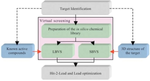 The two components of virtual screening. The selection of LBVS and/or SBVS is based on the amount and type of information vailable on the target at the beginning of a screening campaign.