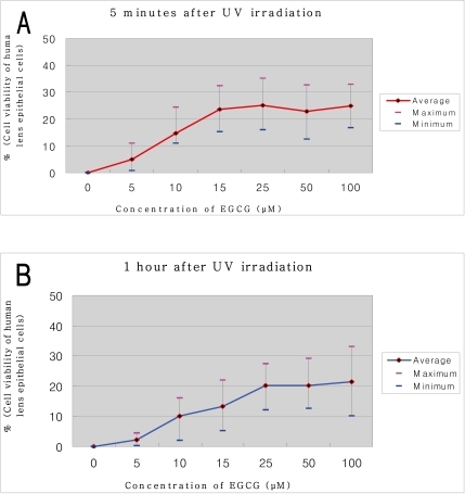 Lens epithelial cell viability after UV irradiation. Cell viability of cultured human lens epithelial cells after UV irradiation was markedly increased with Epigallocatechin gallate (EGCG) administration group and was increased dose-dependent way. Basis (0) was group with UV irradiation without administration of EGCG. There was no significance between the time to administration of EGCG and the survival rate of cells (P=0.129). (A) 5 minutes after UV irradiation, (B) 1 hour after UV irradiation.