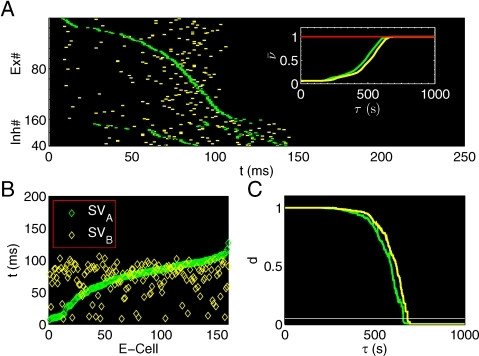Spatiotemporal activity patterns are developed during the learning.(A) STPs are induced by stimulus A (green) and B (yellow) in the same coordinated neural space sorted in the ascending order of E-cells' firing time with respect to stimulus A. The inset shows that both average firing rates are convergent, . (B) State vectors  and  induced by stimulus A and B, respectively, are in the same neural space formed by ; (c) Learning time  is defined as the minimal time such that the normalized distance d falls below the horizonal white line . Here  for stimulus A(B), respectively.