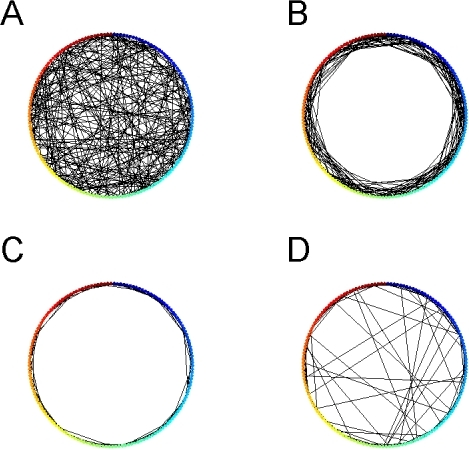 Visualization of three different network topologies.(A) UC network with  is a global random network. (B) UC network with . (C) NC network with . (D) SC network with . E-cells are colored and labeled along a ring. Black solid lines between E-cells are excitatory synapse connections. Only 10% of total synapses are shown. There are 160 synapses in each panel.