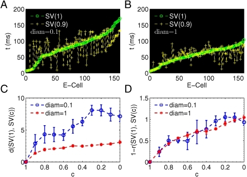 Memories induced by correlated stimuli show distinct spike timings.Learning correlated stimuli generates distinct memories with different spike timings but the same firing activity. (A) State vectors induced by the reference stimulus (c = 1) and a correlated stimulus (c = 0.9) show large different timings in a network with . (B) State vectors induced by the reference stimulus (c = 1) and a correlated stimulus (c = 0.9) show small different timings in a network with . (C) SV distance becomes significantly larger when ; (D) Correlation coefficients r nearly overlap to each other. Here  is used to compare the case with d. In (A) and (B),  means that there is only one different input cell within the stimulus consisted of total 10 input cells. Therefore, the difference between  and  is due to only one unshared input cell.