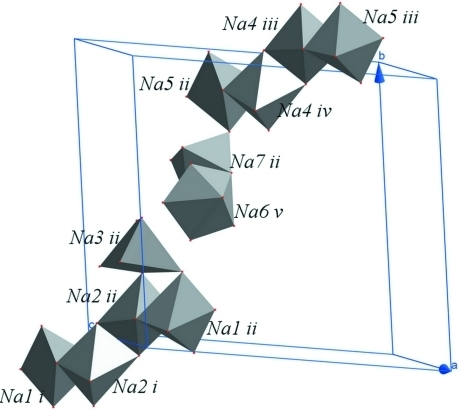 Interconnections of sodium octahedra in the crystal structure. Symetrie codes:i(x, -1+y, 1+z); ii(1-x,1-y, 1-z); iii(1+x, 1+y, z) iv(1-x, 2-y, 1-z); v(2-x, 1-y, 1-z)