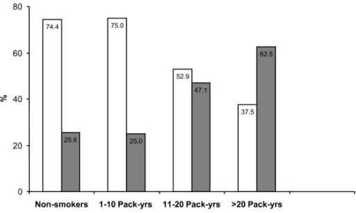 Percentage of subjects with less severe (GINA Step I and II; white bars) and more severe (GINA Step III and IV; grey bars) forms of asthma among the non-smokers and those who smoked. Estimation of the amount and duration of smoking exposure was established by calculating pack-years. Smokers were therefore categorized by incremental pack-years.