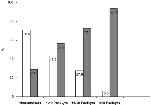 "Percentage of subjects with optimal (""Controlled""; white bars) and suboptimal (""Partly Controlled"" and ""Uncontrolled""; grey bars) asthma control among the non-smokers and those who smoked. Estimation of the amount and duration of smoking exposure was established by calculating pack-years. Smokers were therefore categorized by incremental pack-years."