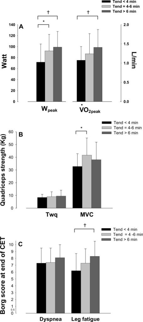 Selected correlates of endurance time.Group mean values for i) peak workrate (Wpeak) and peak oxygen consumption (peak) during incremental exercise (panel A); ii) quadriceps strength assessed during magnetic stimulation of the femoral nerve (Twq) and maximal voluntary contraction (MVC) (panel B) and iii) symptom scores at the end of constant-workrate cycling exercise test (CET) (panel C) in group 1 (Tend<4 min, black bars), group 2 (Tend = 4–6 min, bright grey bars) and group 3 (Tend>6 min, dark grey bars) patients. * p≤0.02 versus group 2; † p≤0.01 versus group 3.