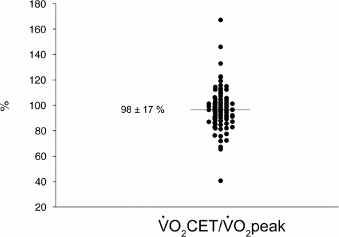 Actual exercise intensity during constant-workrate cycling exercise (CET) in all patients (n = 92).Data are expressed as the oxygen consumption at the end of CET to peak oxygen consumption during incremental exercise ratio (CET/peak).