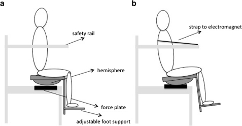 Schematic of the unperturbed seated balancing task (a) and the sudden release task (b)