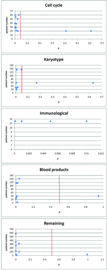 Distribution of p related to patient number for the biological markers related to cell cycle, karyotype, immunological, blood products and remaining markers. The red line shows the cut-off point of p = 0.05. Note, there is no line for immunological phenotypic markers because for all the results p < 0.05.