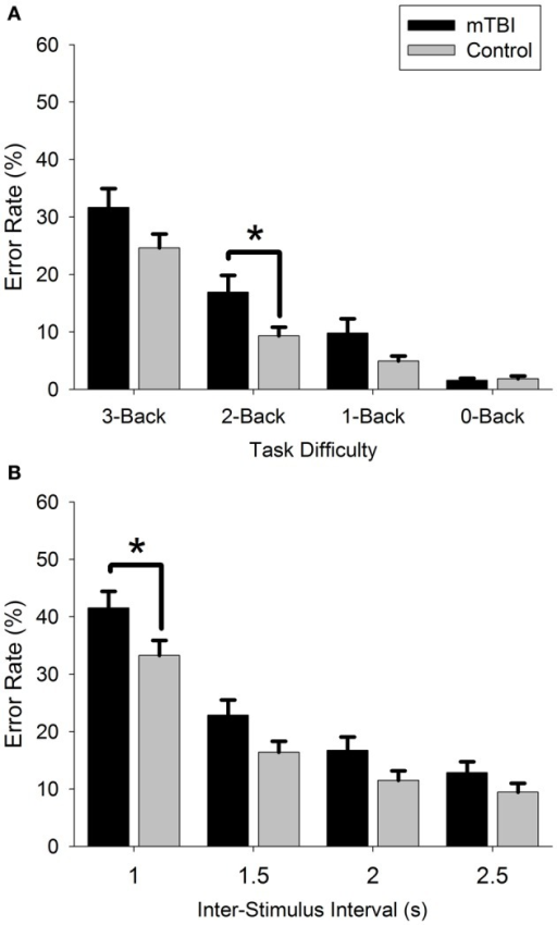 Comparison of mTBI and control error rate for (A): n-Back and (B): PVSAT tasks.*p < 0.05.