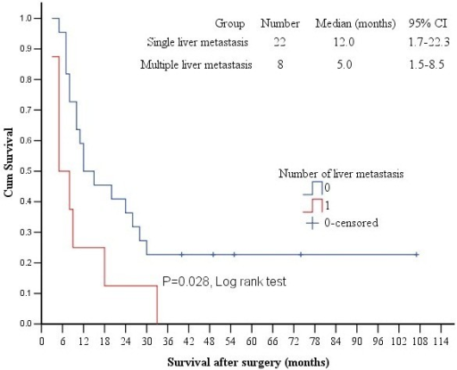 factors affecting survival in patients with brain metastasis More than 60% of all stage iv melanoma patients will develop brain metastases at will affect the patients factors for the development of brain.