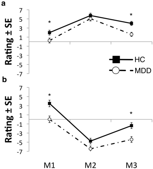 Mood Ratings.Subjects rated their mood prior to mood induction (M1), immediately after mood induction (M2) when temperature stimulations were applied and at the end of sad/happy experimental blocks (M3) (see Figure 1 and text for more details). Significant within-subjects effects of mood induction on subjects' rating of mood in both manipulations (happy: F(2,38) = 6.113, p<0.01; sad: F(2,38) = 12.306, p<0.001) with mood ratings being significantly lower during sad than happy MIP. (A) Happy MIP: MDD subjects showed significantly lower M1 (F(1,39) = 5.199, p<0.05) and M3 ratings (F(1,39) = 13.970, p<0.01) but not M2 rating (F(1,39) = 0.894, p>0.05); (B) Sad MIP: MDD subjects showed significantly lower M1 (F(1,39) = 11.584, p<0.01) and M3 (F(1,39) = 11.133, p<0.01) rating but not M2 rating (F(1,39) = 3.720, p>0.05).