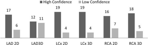Diagnostic Confidence by Coronary Territory.